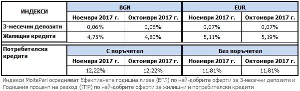 Индекси на MoitePari.bg – актуални стойности към ноември 2017 спрямо октомври 2017 г.